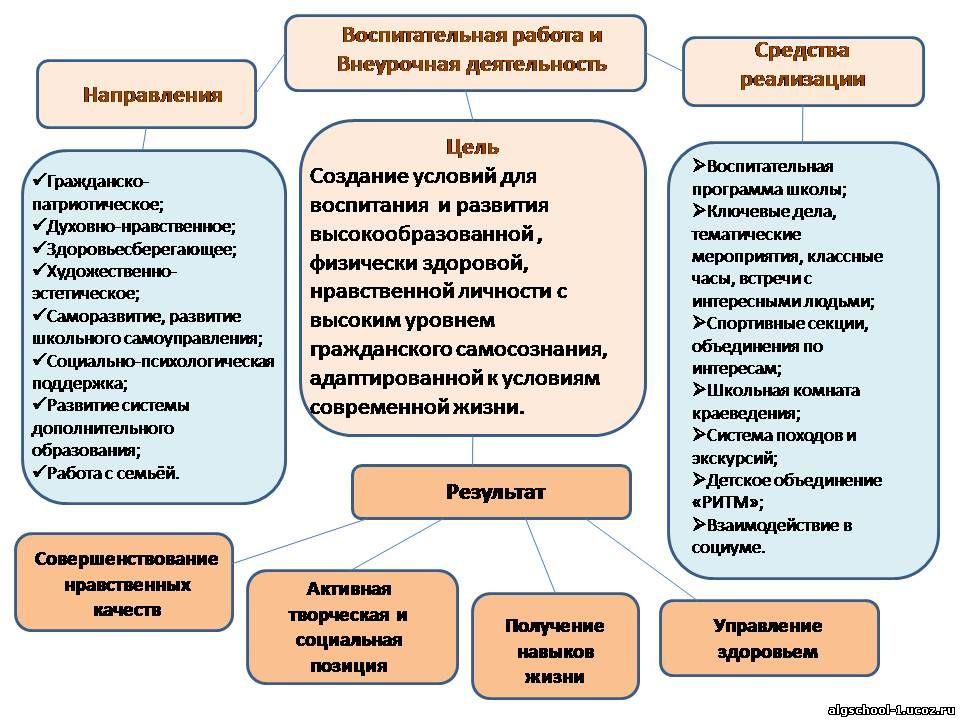 структура воспитатльной работы